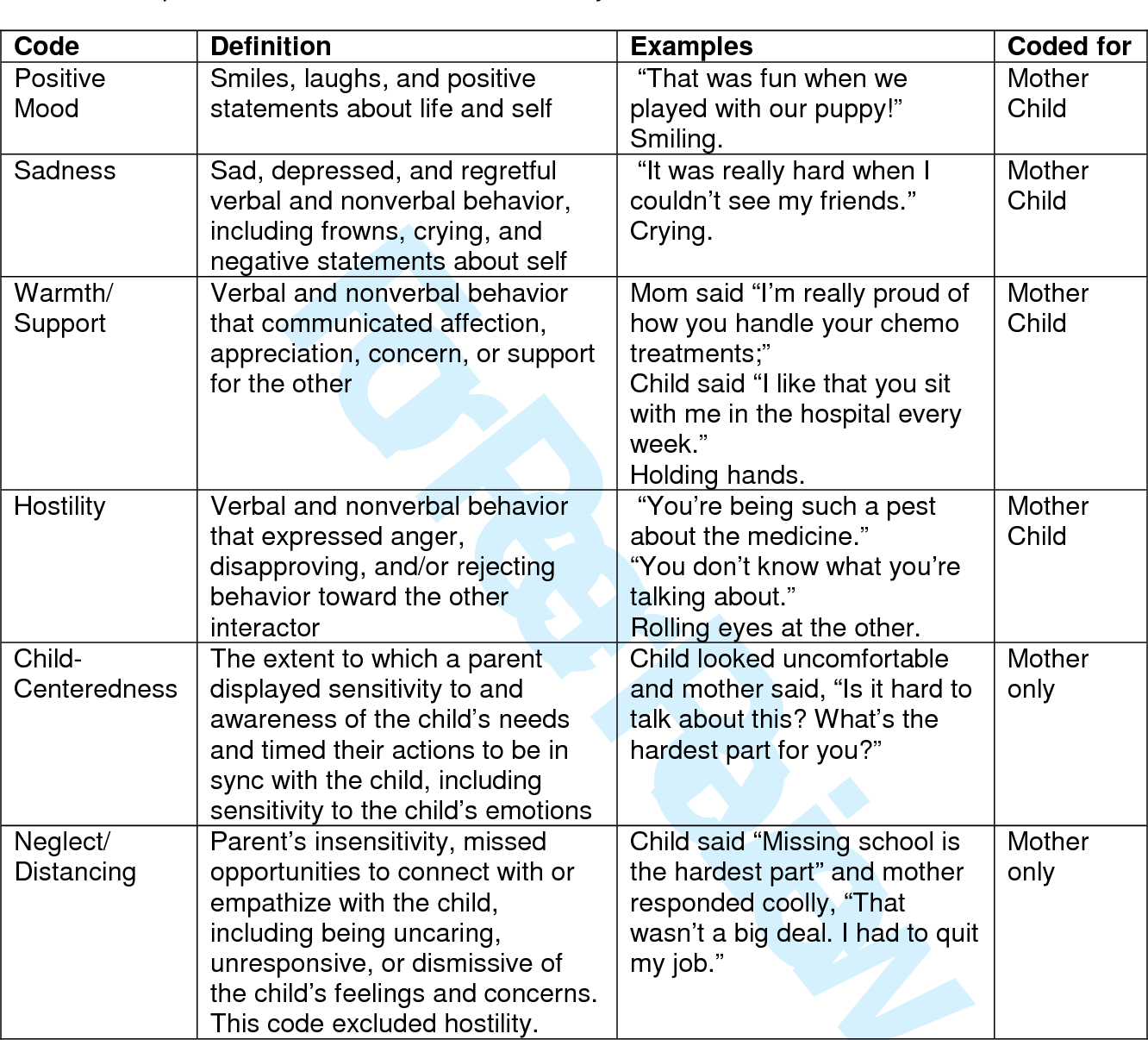 Table 1 from Direct observation of mother-child communication in