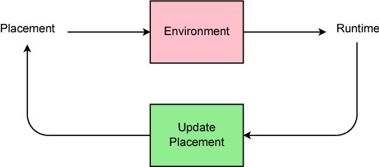 Figure 1 for Device Placement Optimization with Reinforcement Learning