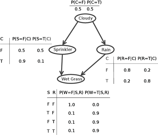 Figure 1 for Learning Bayesian Network Equivalence Classes with Ant Colony Optimization
