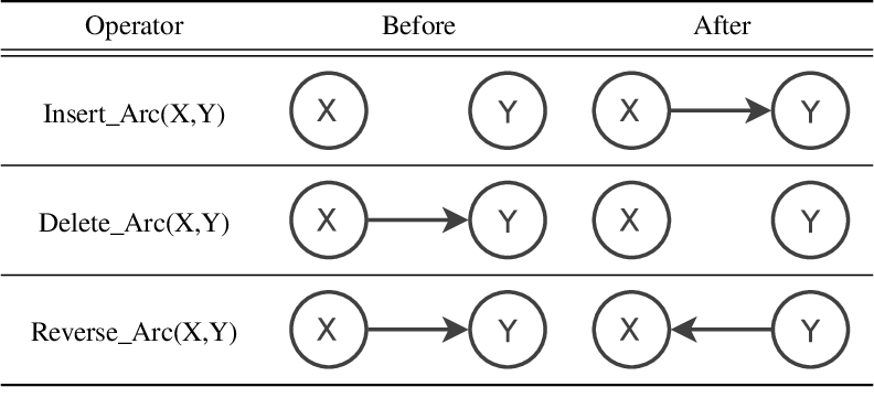 Figure 2 for Learning Bayesian Network Equivalence Classes with Ant Colony Optimization
