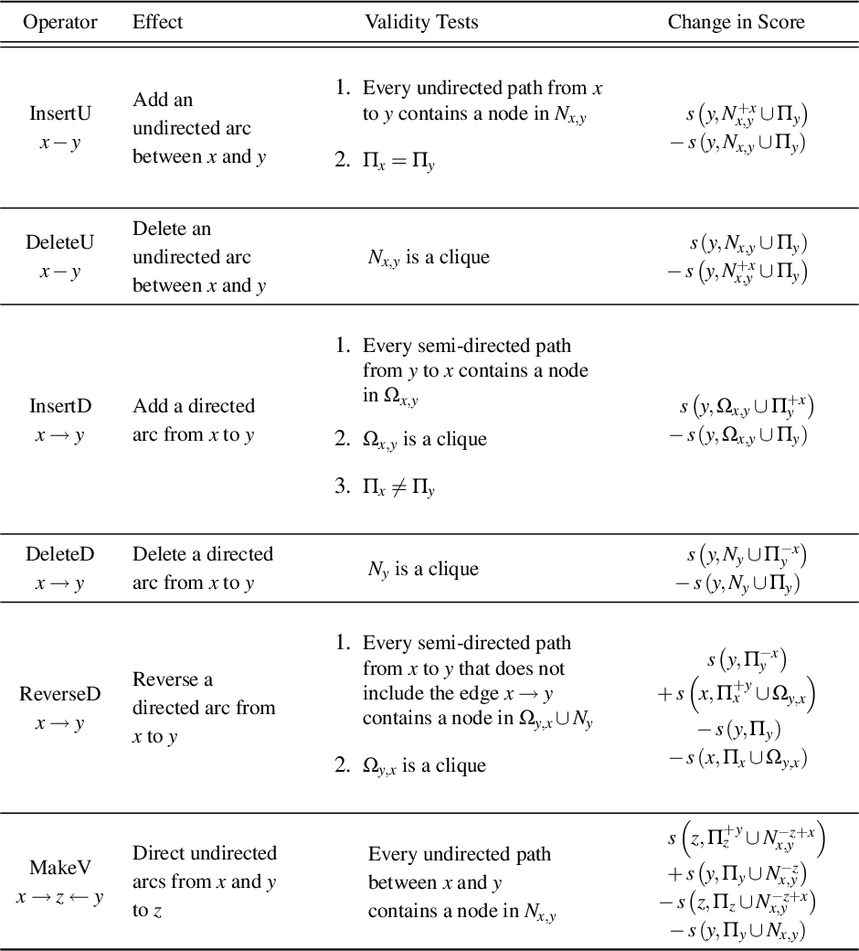 Figure 4 for Learning Bayesian Network Equivalence Classes with Ant Colony Optimization