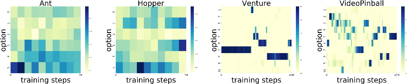 Figure 4 for QUOTA: The Quantile Option Architecture for Reinforcement Learning