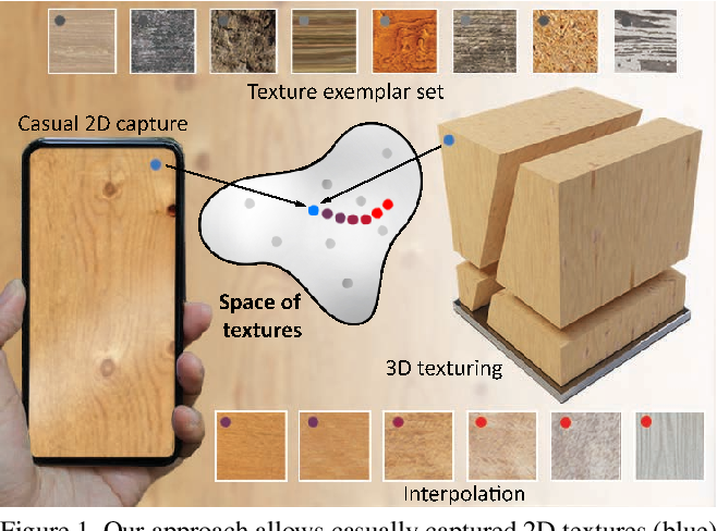 Figure 1 for Learning a Neural 3D Texture Space from 2D Exemplars