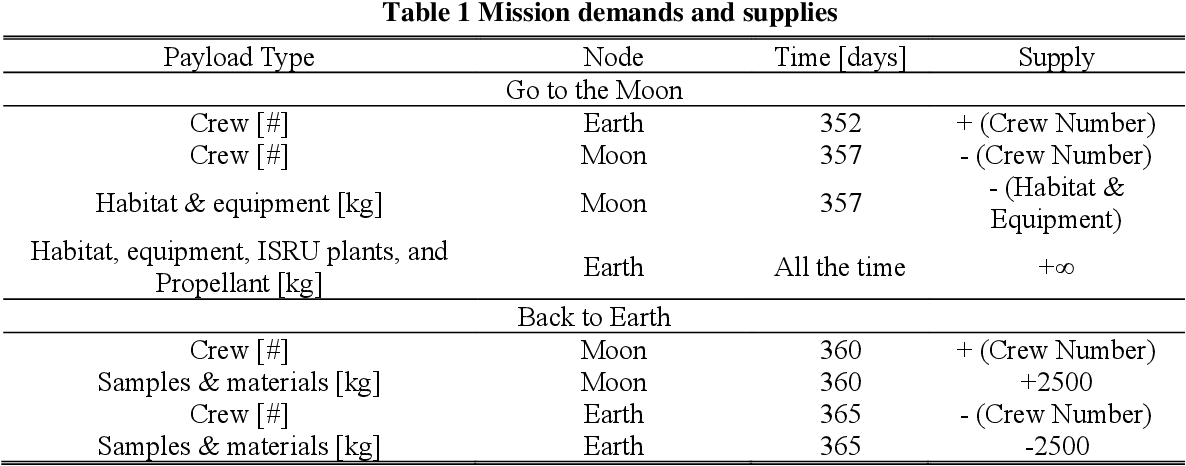 Figure 2 for Hierarchical Reinforcement Learning Framework for Stochastic Spaceflight Campaign Design