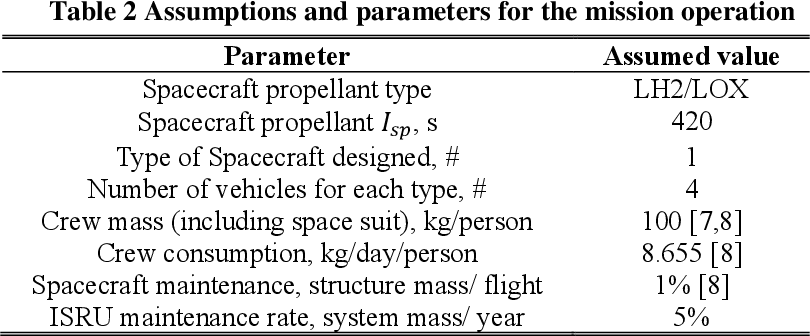Figure 4 for Hierarchical Reinforcement Learning Framework for Stochastic Spaceflight Campaign Design
