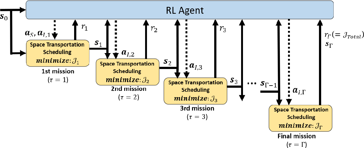 Figure 1 for Hierarchical Reinforcement Learning Framework for Stochastic Spaceflight Campaign Design