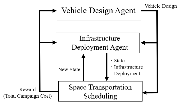 Figure 3 for Hierarchical Reinforcement Learning Framework for Stochastic Spaceflight Campaign Design