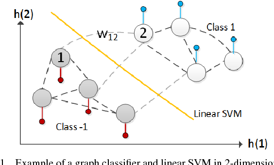 Figure 1 for Robust Semi-Supervised Graph Classifier Learning with Negative Edge Weights