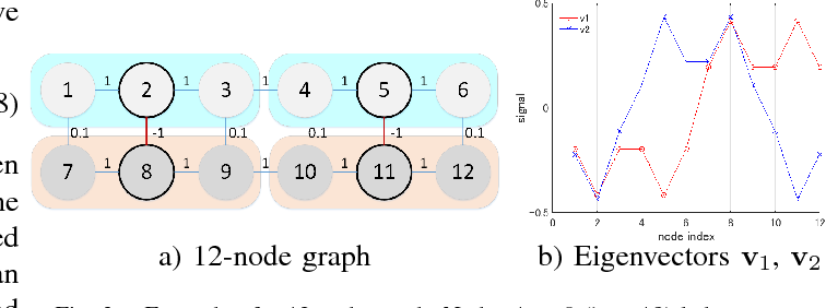 Figure 3 for Robust Semi-Supervised Graph Classifier Learning with Negative Edge Weights
