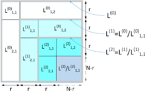 Figure 4 for Robust Semi-Supervised Graph Classifier Learning with Negative Edge Weights