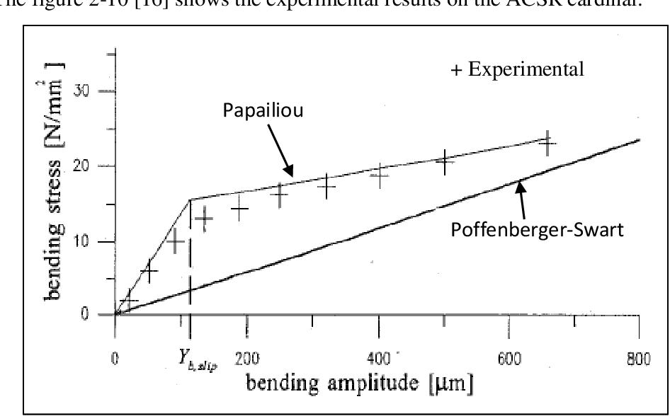 The relationship between the bending amplitude and bending