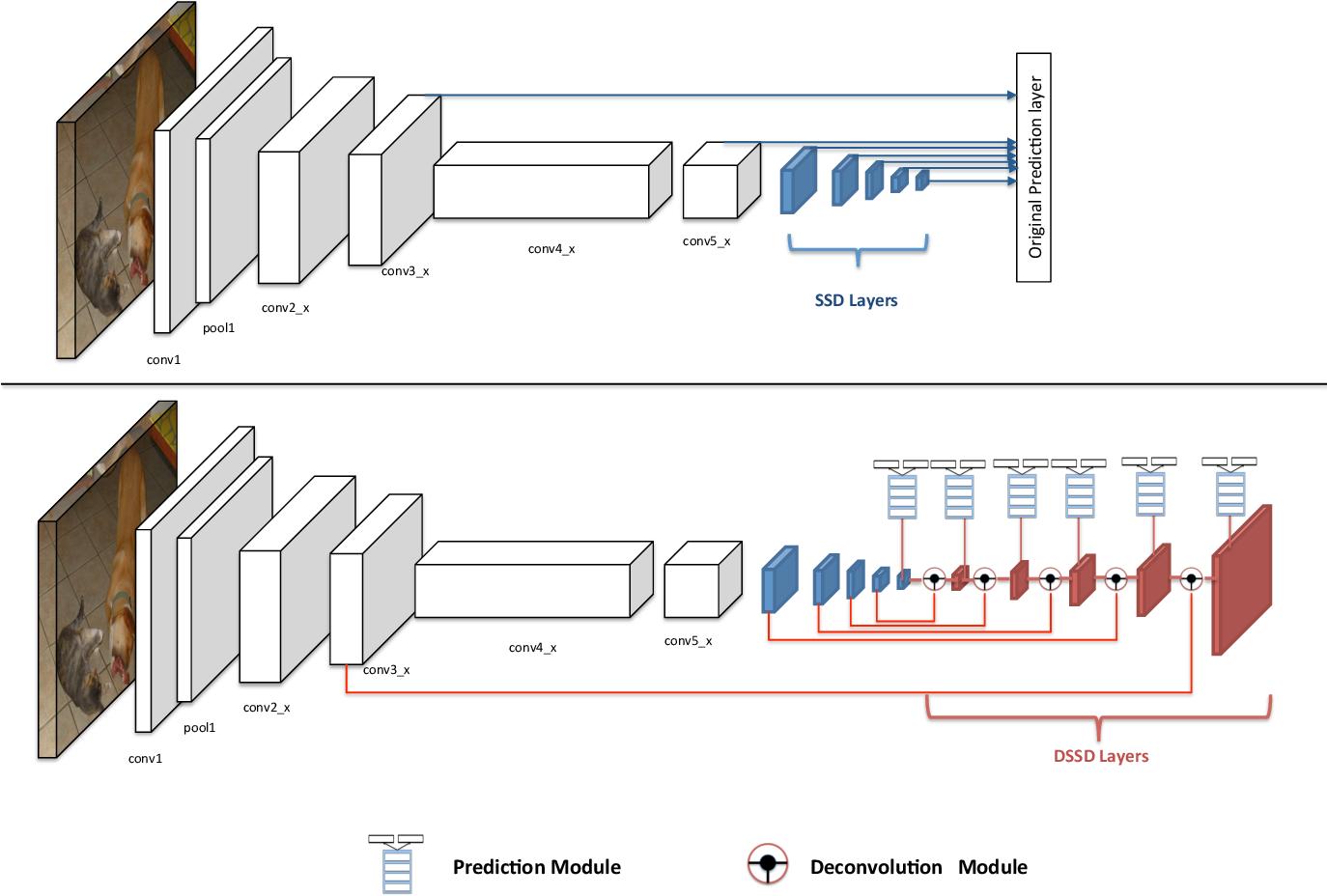 Figure 1 for DSSD : Deconvolutional Single Shot Detector