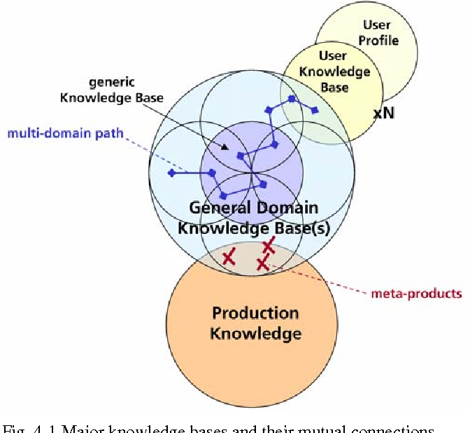 Eo Domain Specific Knowledge Enables Services ( Kes-b ) - Semantic on