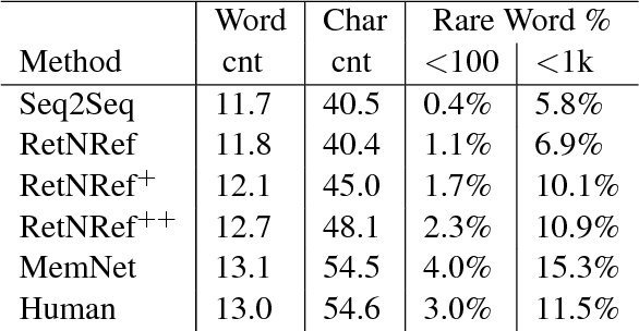 Figure 2 for Retrieve and Refine: Improved Sequence Generation Models For Dialogue