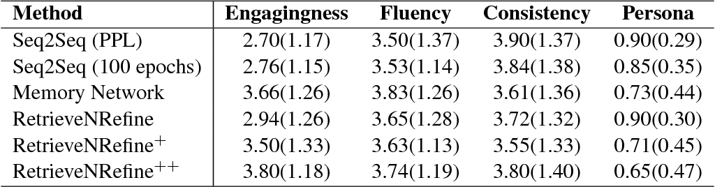 Figure 4 for Retrieve and Refine: Improved Sequence Generation Models For Dialogue