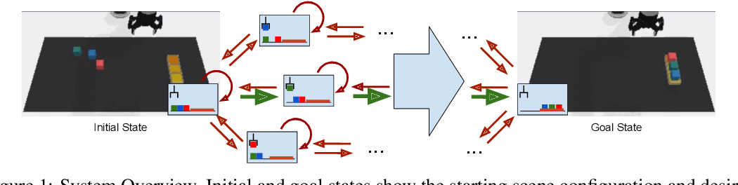 Figure 1 for Disentangled Planning and Control in Vision Based Robotics via Reward Machines