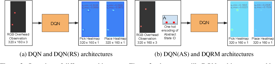 Figure 2 for Disentangled Planning and Control in Vision Based Robotics via Reward Machines