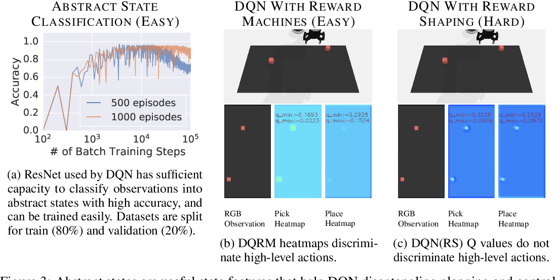 Figure 3 for Disentangled Planning and Control in Vision Based Robotics via Reward Machines