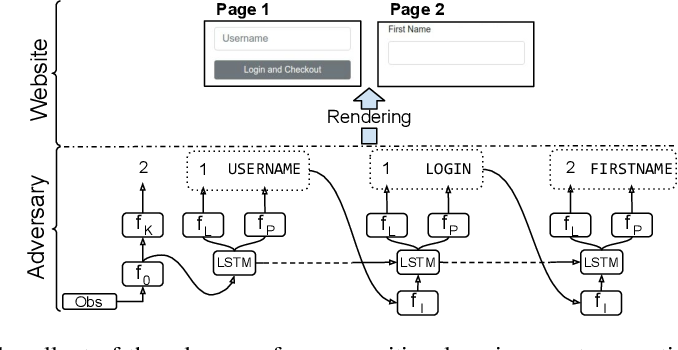 Figure 4 for Adversarial Environment Generation for Learning to Navigate the Web