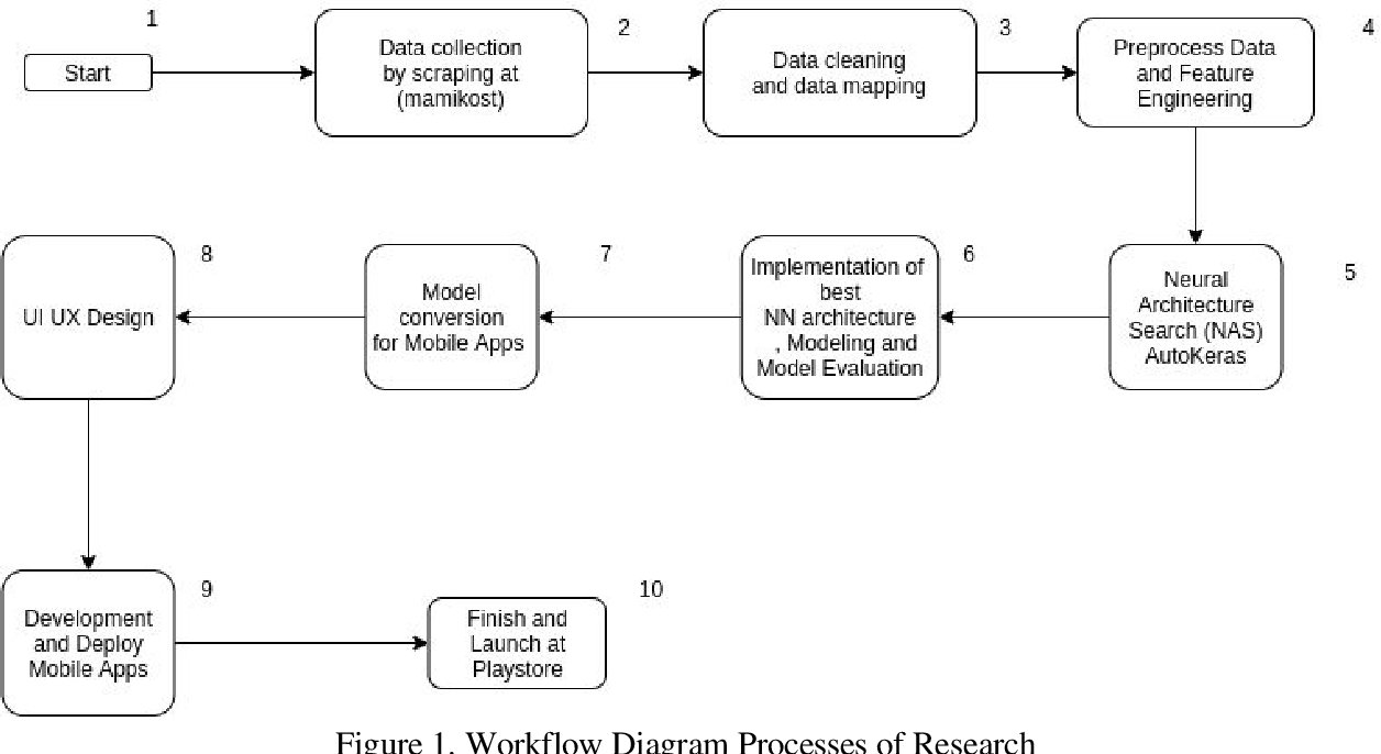 Figure 1 for Boarding House Renting Price Prediction Using Deep Neural Network Regression on Mobile Apps
