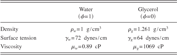 TABLE I. Physical properties of pure substances used in the mixture. The volume fraction =0 corresponds to pure glycerol and =1 to pure water. Glycerol properties were obtained from the manufacturer Acros Organics .