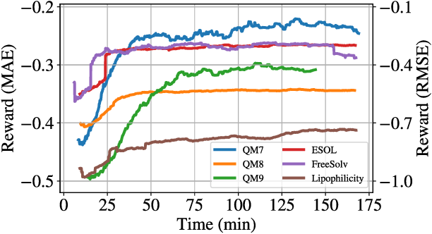 Figure 2 for Graph Neural Network Architecture Search for Molecular Property Prediction