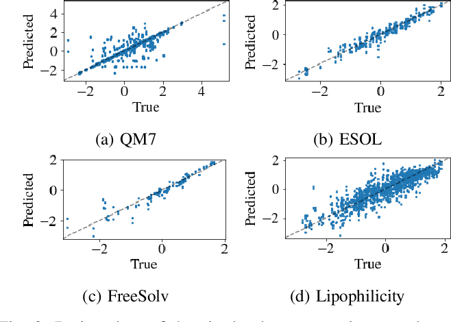 Figure 3 for Graph Neural Network Architecture Search for Molecular Property Prediction