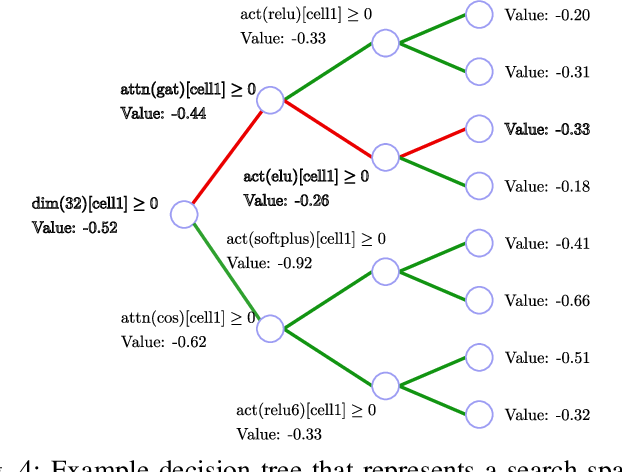 Figure 4 for Graph Neural Network Architecture Search for Molecular Property Prediction