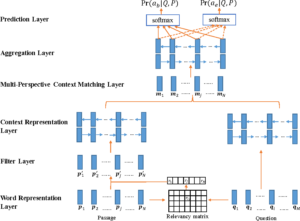 Figure 1 for Multi-Perspective Context Matching for Machine Comprehension