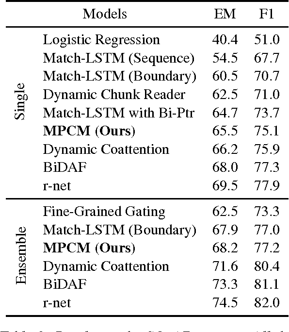 Figure 2 for Multi-Perspective Context Matching for Machine Comprehension