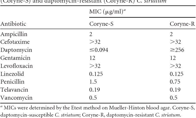 The Collateral Damage Of Testing >> Table 1 From Native Valve Endocarditis Caused By Corynebacterium