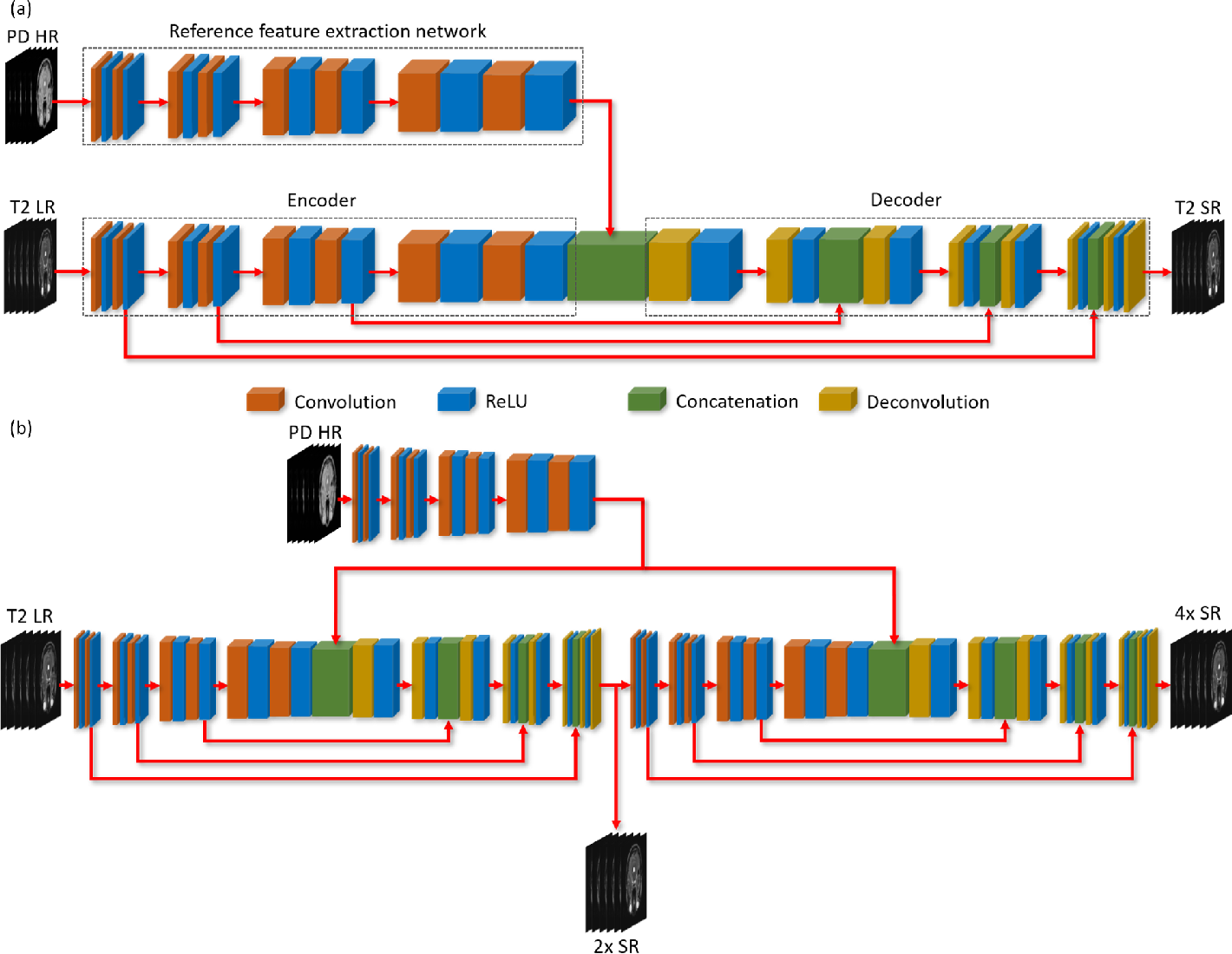 Figure 1 for Multi-Contrast Super-Resolution MRI Through a Progressive Network