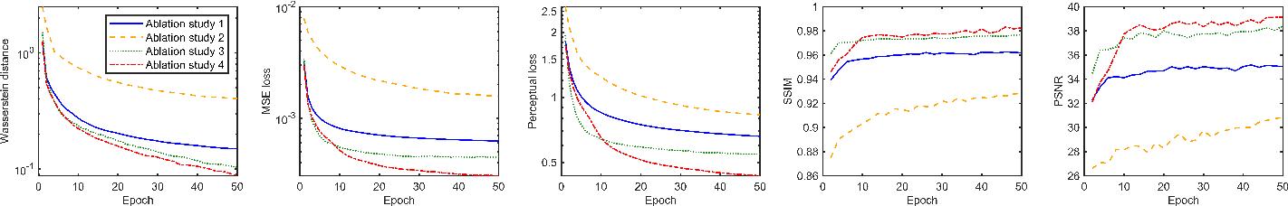 Figure 3 for Multi-Contrast Super-Resolution MRI Through a Progressive Network