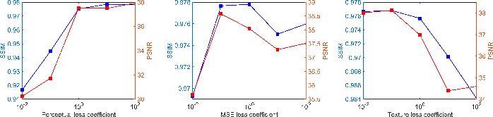 Figure 4 for Multi-Contrast Super-Resolution MRI Through a Progressive Network