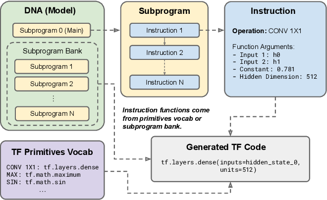 Figure 1 for Primer: Searching for Efficient Transformers for Language Modeling