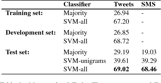 Figure 2 for NRC-Canada: Building the State-of-the-Art in Sentiment Analysis of Tweets