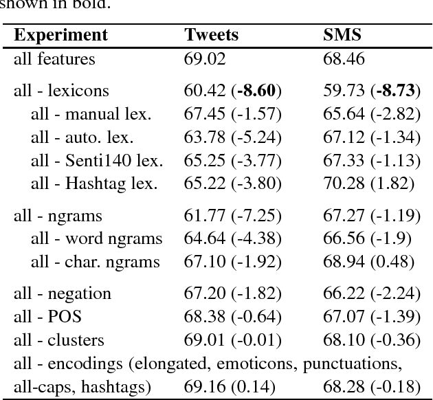 Figure 3 for NRC-Canada: Building the State-of-the-Art in Sentiment Analysis of Tweets