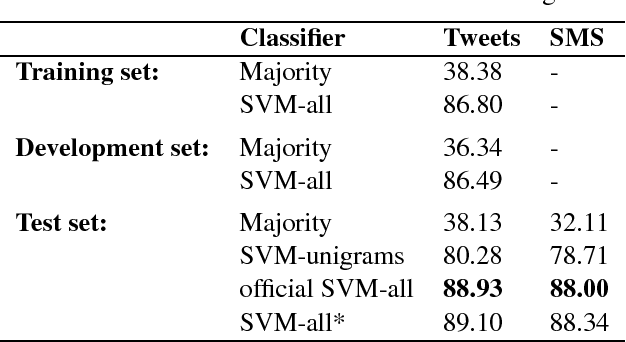 Figure 4 for NRC-Canada: Building the State-of-the-Art in Sentiment Analysis of Tweets