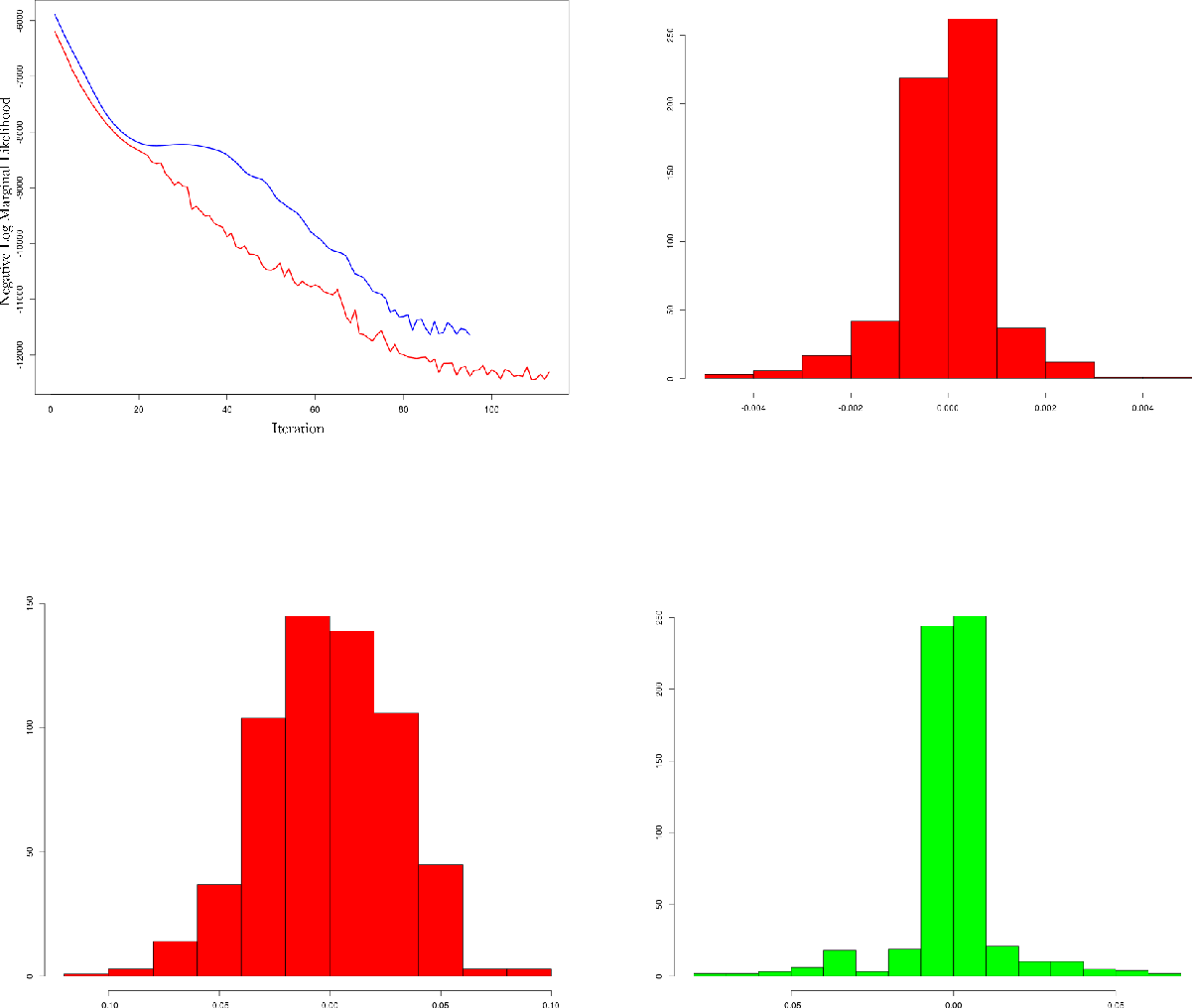 Figure 3 for Spatial Mapping with Gaussian Processes and Nonstationary Fourier Features