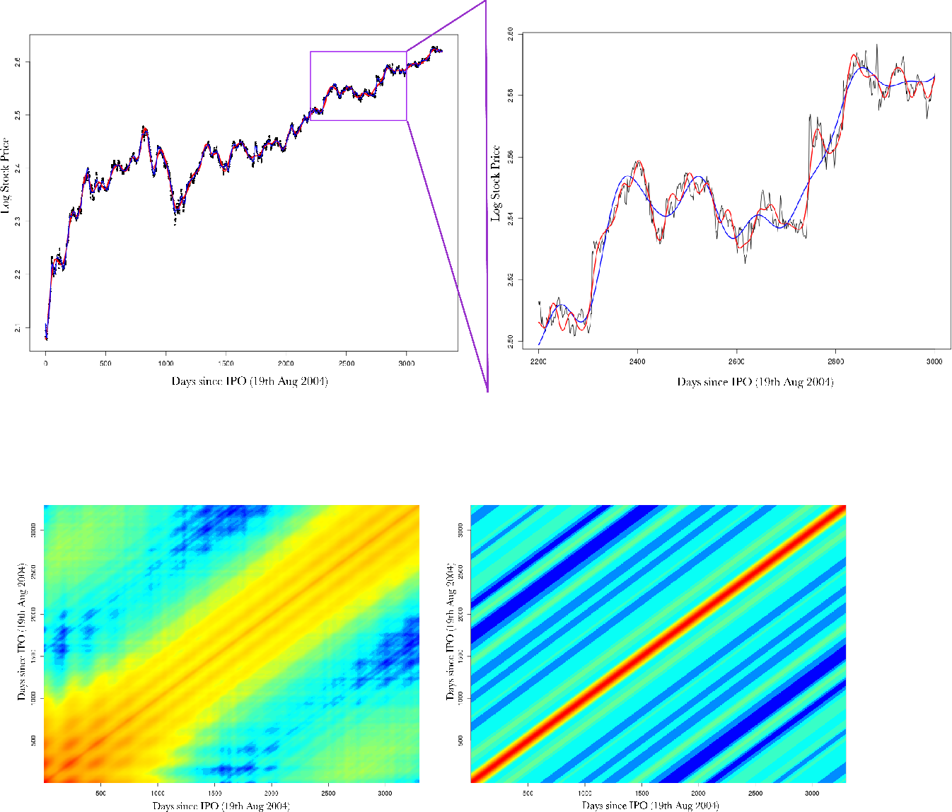 Figure 4 for Spatial Mapping with Gaussian Processes and Nonstationary Fourier Features