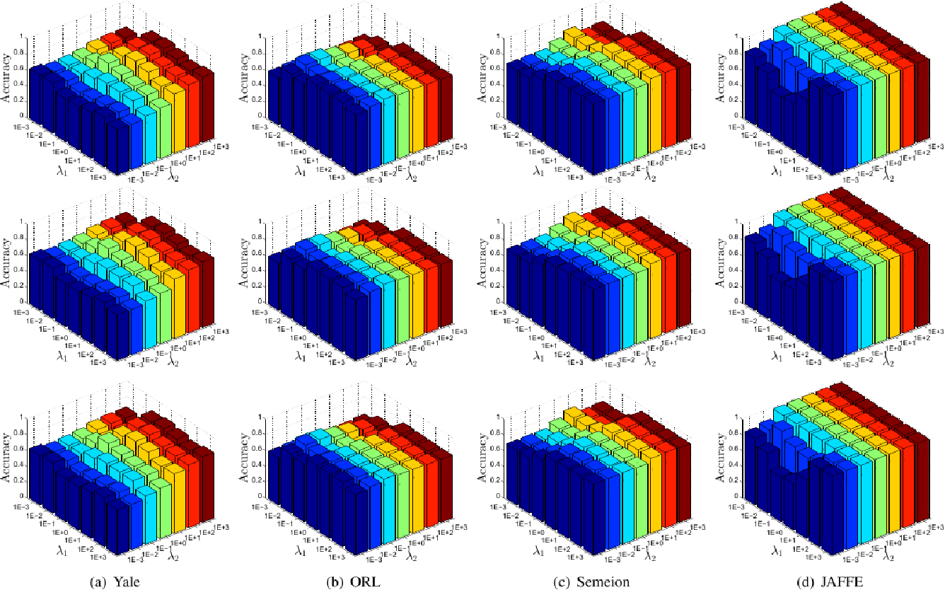 Figure 2 for Two-Dimensional Semi-Nonnegative Matrix Factorization for Clustering