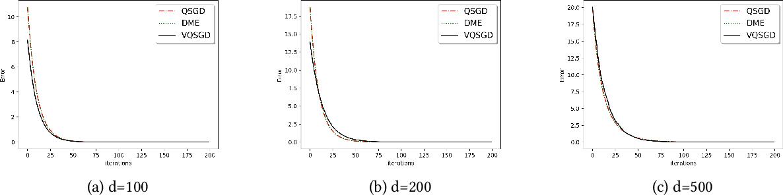 Figure 4 for vqSGD: Vector Quantized Stochastic Gradient Descent