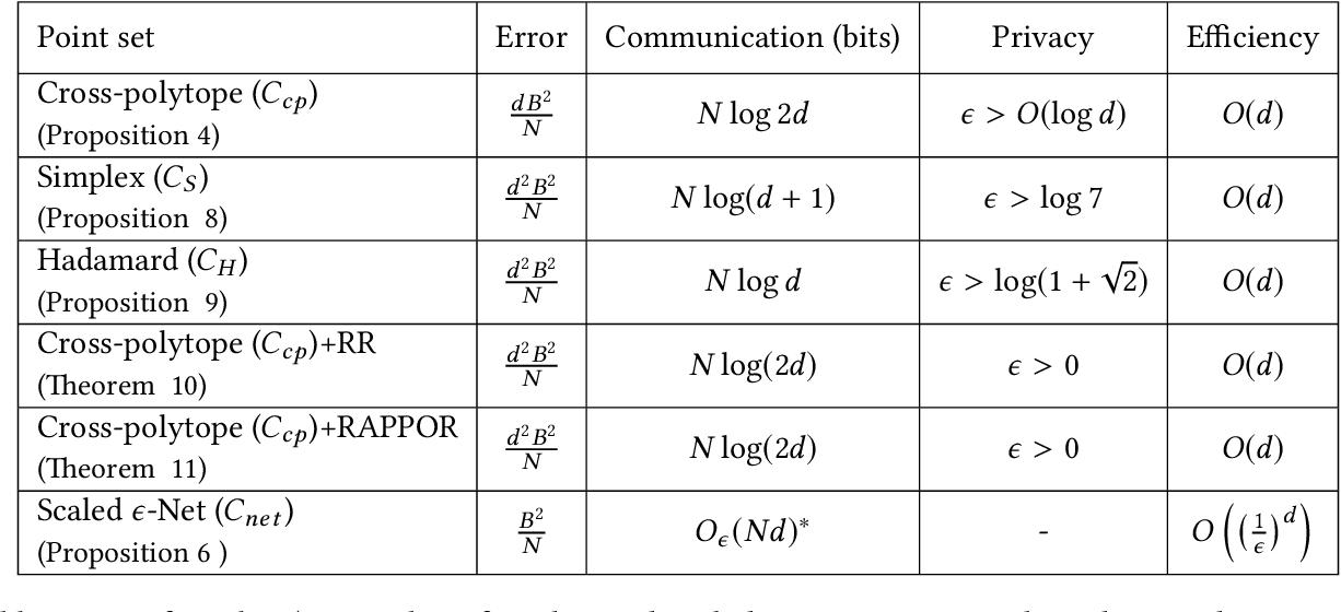 Figure 1 for vqSGD: Vector Quantized Stochastic Gradient Descent