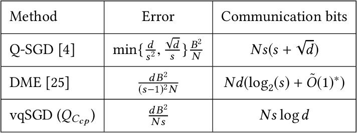 Figure 3 for vqSGD: Vector Quantized Stochastic Gradient Descent