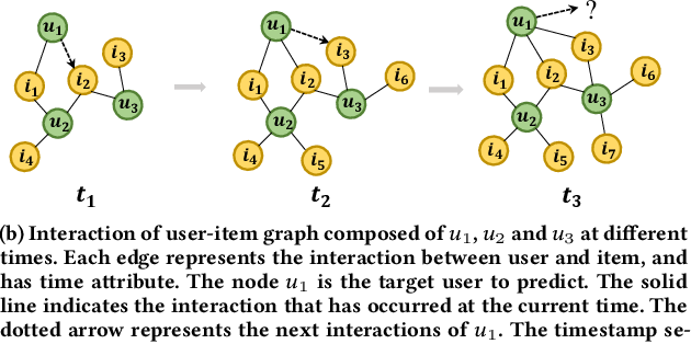 Figure 1 for Dynamic Graph Neural Networks for Sequential Recommendation