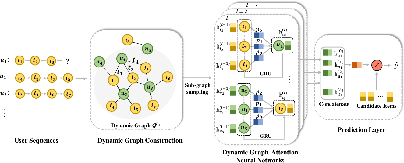 Figure 3 for Dynamic Graph Neural Networks for Sequential Recommendation
