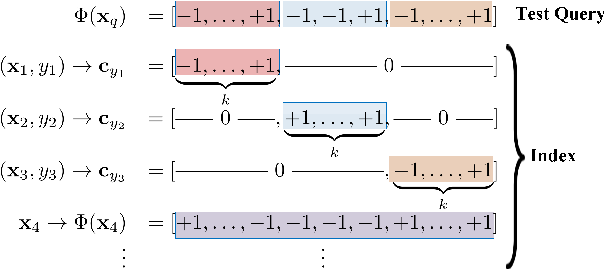 Figure 3 for Online Supervised Hashing for Ever-Growing Datasets