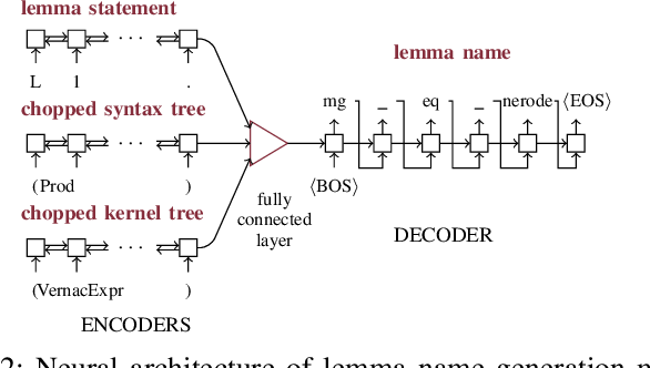 Figure 2 for Roosterize: Suggesting Lemma Names for Coq Verification Projects Using Deep Learning