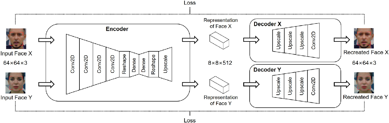 Figure 2 for Deepfakes for Medical Video De-Identification: Privacy Protection and Diagnostic Information Preservation