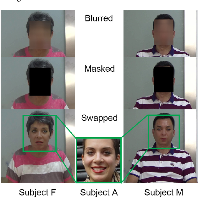 Figure 4 for Deepfakes for Medical Video De-Identification: Privacy Protection and Diagnostic Information Preservation